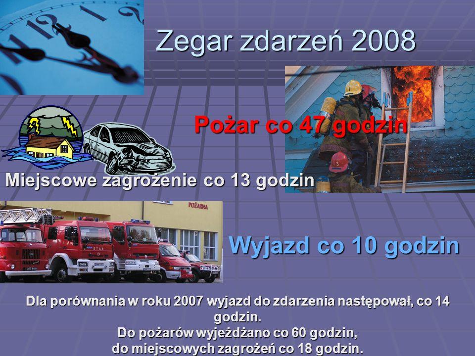 Zegar zdarzeń 2008 Pożar co 47 godzin Wyjazd co 10 godzin