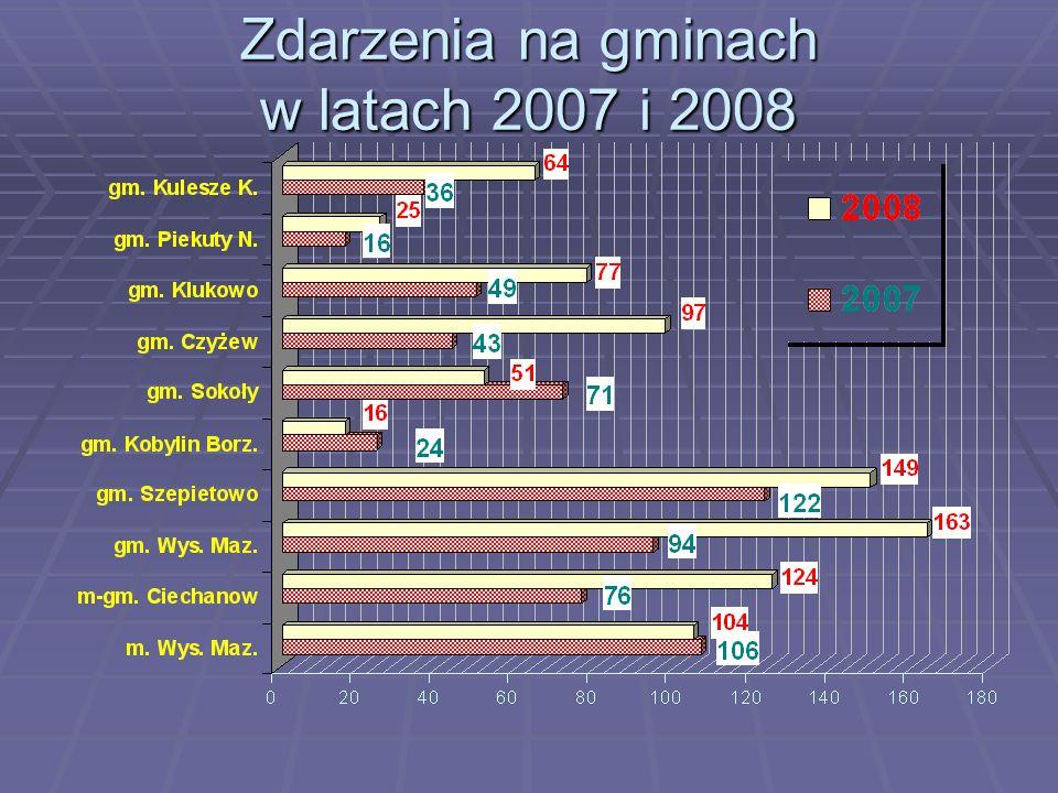 Zdarzenia na gminach w latach 2007 i 2008