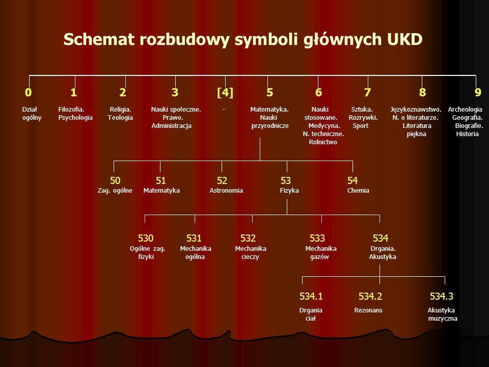 Schemat rozbudowy symboli głównych UKD