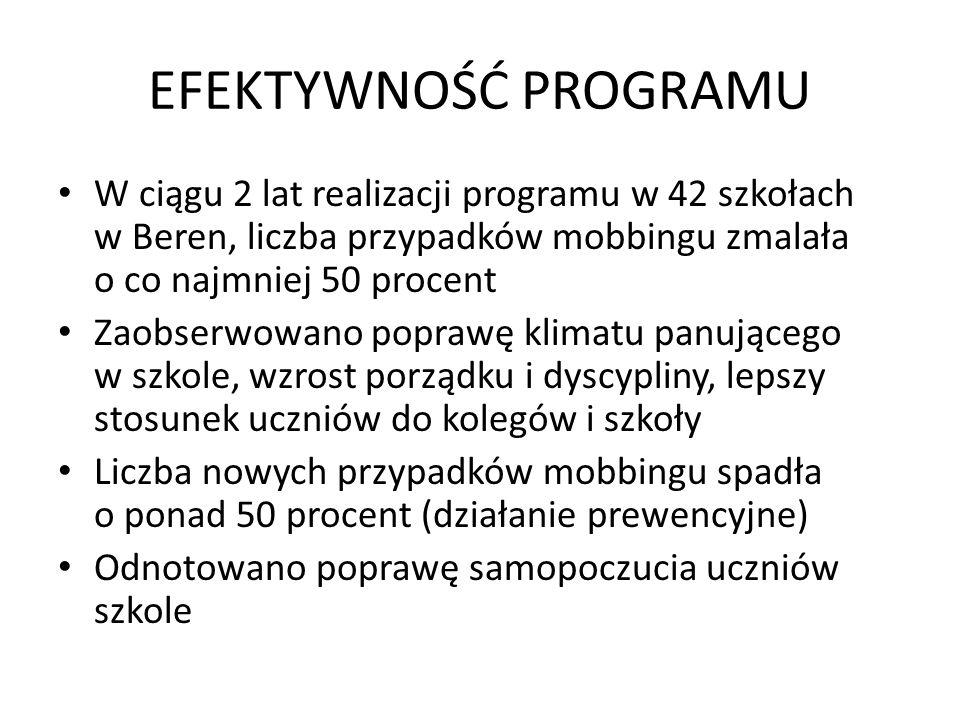 EFEKTYWNOŚĆ PROGRAMU W ciągu 2 lat realizacji programu w 42 szkołach w Beren, liczba przypadków mobbingu zmalała o co najmniej 50 procent.