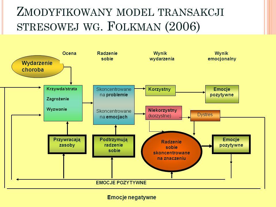 Zmodyfikowany model transakcji stresowej wg. Folkman (2006)