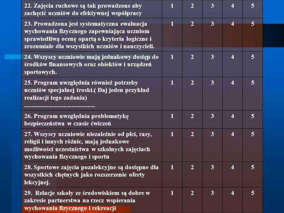22. Zajęcia ruchowe są tak prowadzone aby zachęcić uczniów do efektywnej współpracy