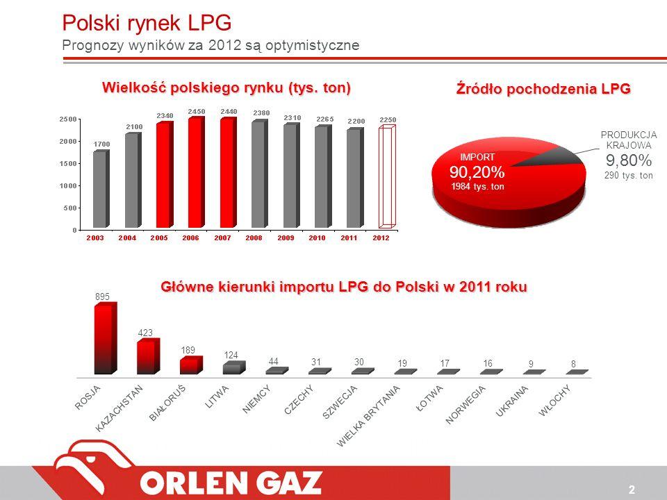 Wielkość polskiego rynku (tys. ton) Źródło pochodzenia LPG