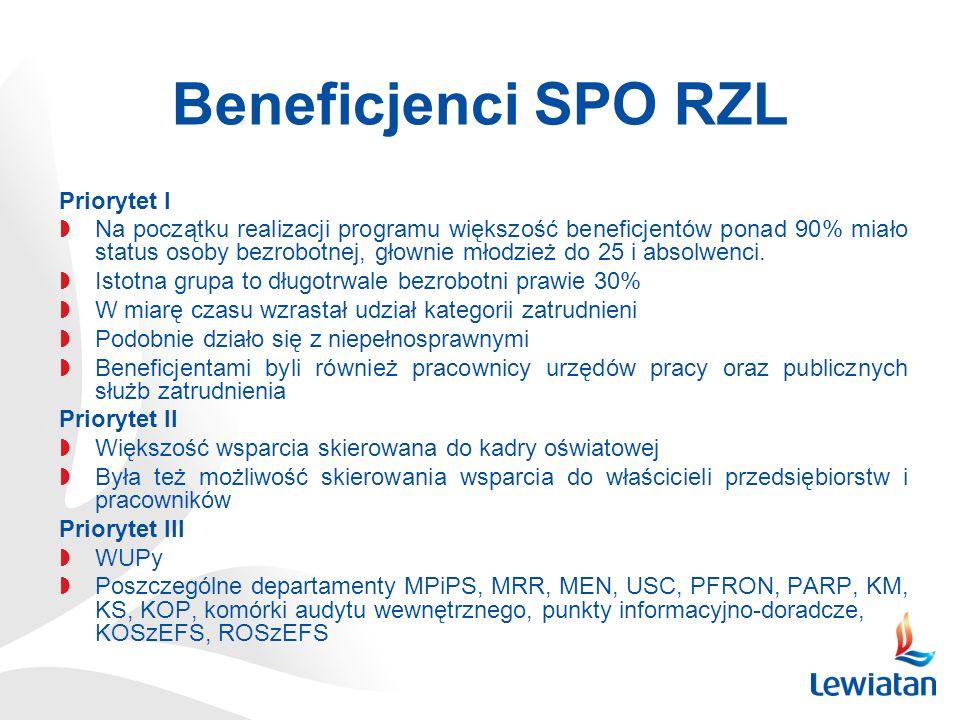 Beneficjenci SPO RZL Priorytet I