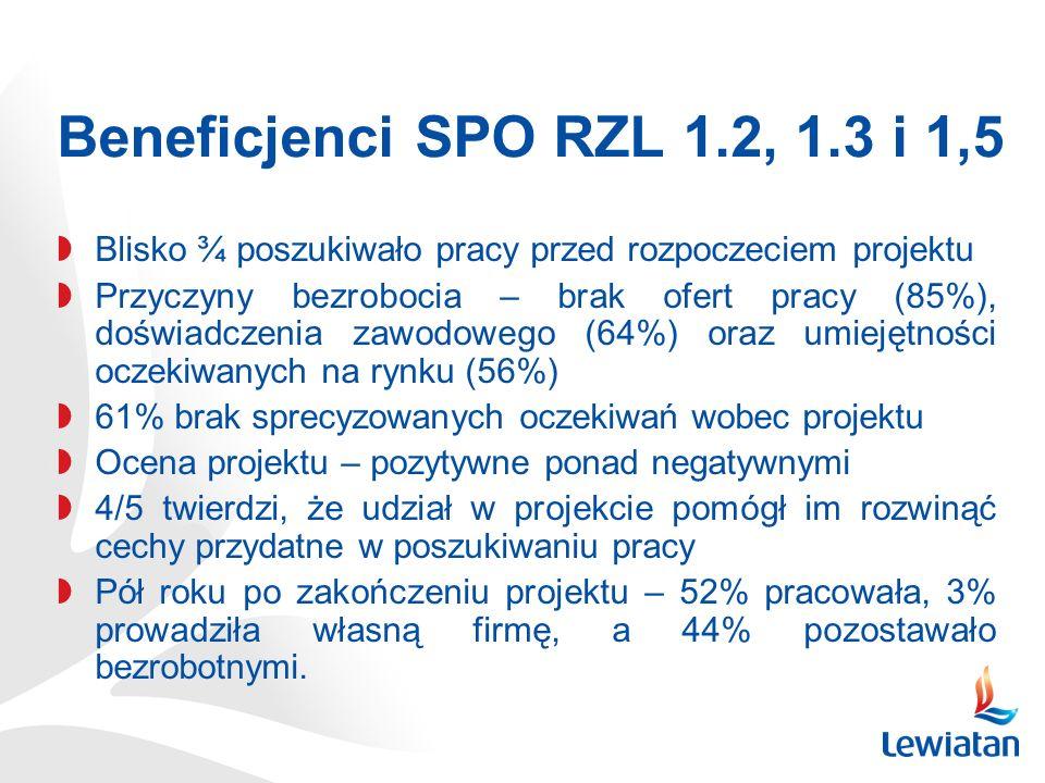 Beneficjenci SPO RZL 1.2, 1.3 i 1,5 Blisko ¾ poszukiwało pracy przed rozpoczeciem projektu.