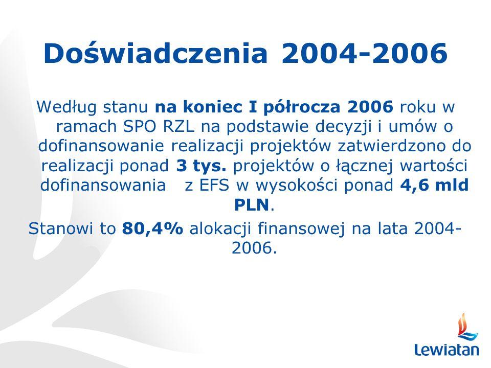 Stanowi to 80,4% alokacji finansowej na lata 2004-2006.