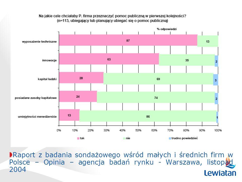 Raport z badania sondażowego wśród małych i średnich firm w Polsce – Opinia – agencja badań rynku - Warszawa, listopad 2004