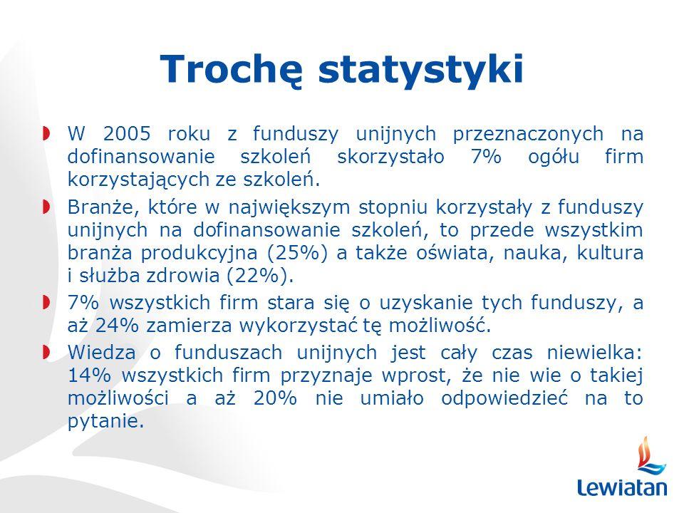 Trochę statystyki W 2005 roku z funduszy unijnych przeznaczonych na dofinansowanie szkoleń skorzystało 7% ogółu firm korzystających ze szkoleń.