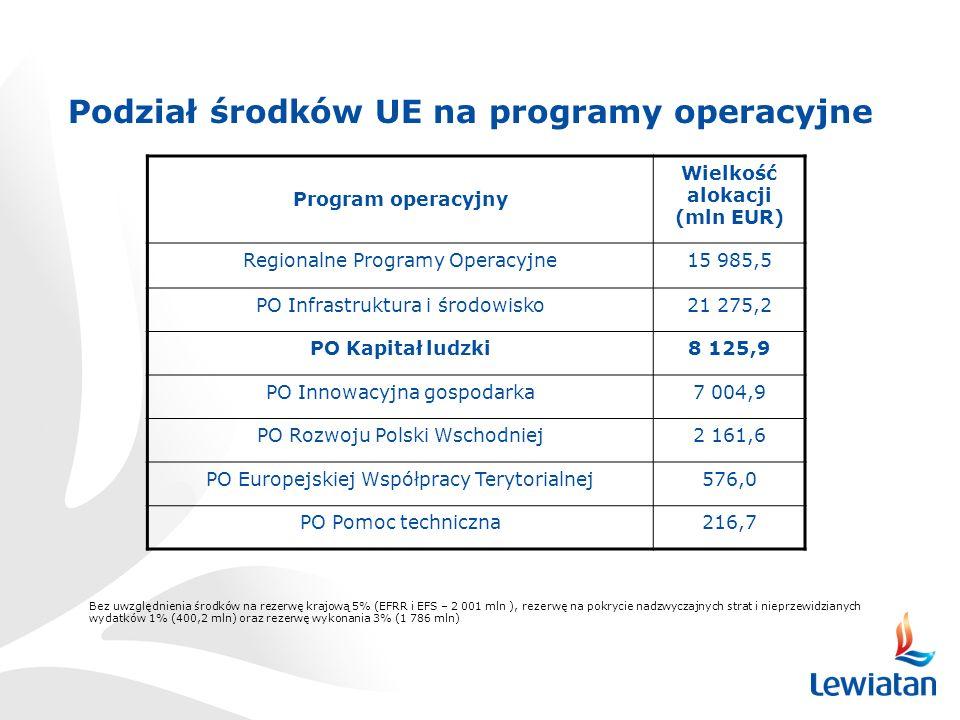 Podział środków UE na programy operacyjne Wielkość alokacji (mln EUR)