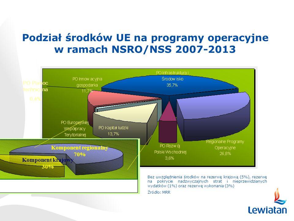 Podział środków UE na programy operacyjne w ramach NSRO/NSS 2007-2013