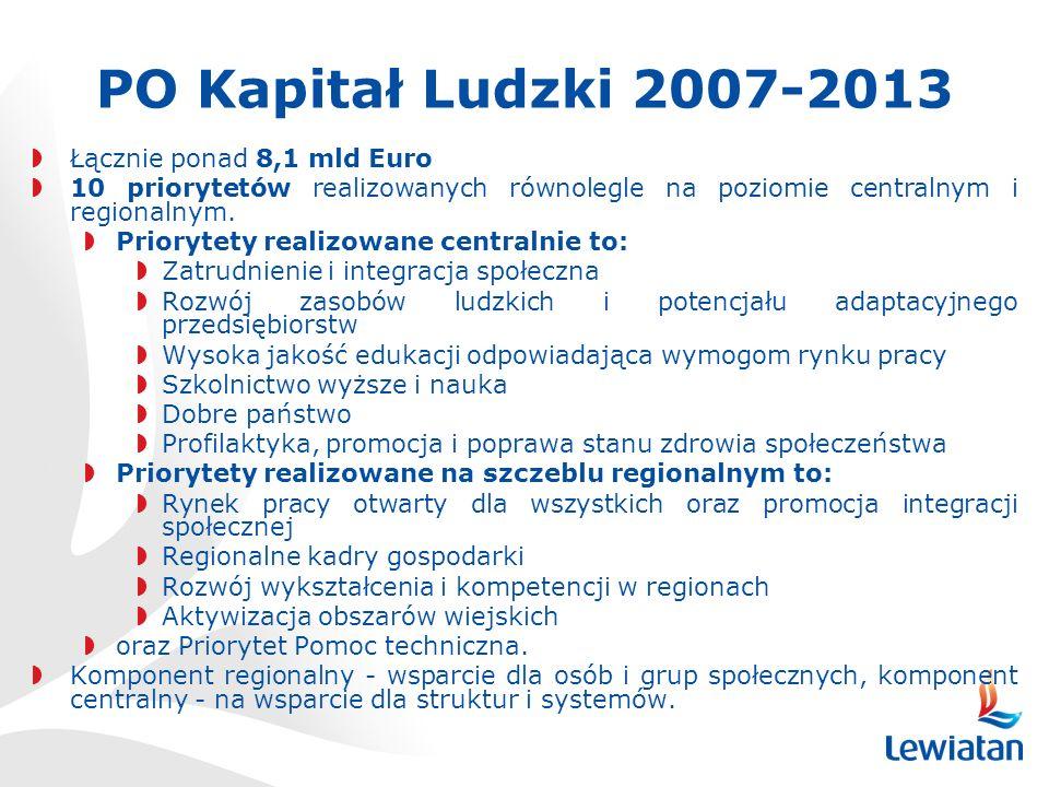 PO Kapitał Ludzki 2007-2013 Łącznie ponad 8,1 mld Euro