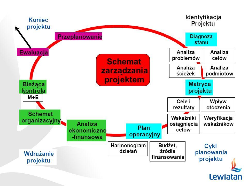 Schemat zarządzania projektem Identyfikacja Projektu Matryca projektu