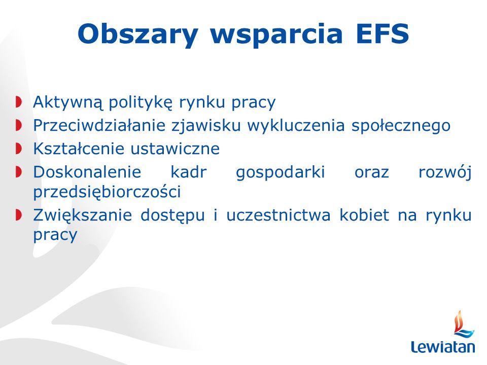 Obszary wsparcia EFS Aktywną politykę rynku pracy
