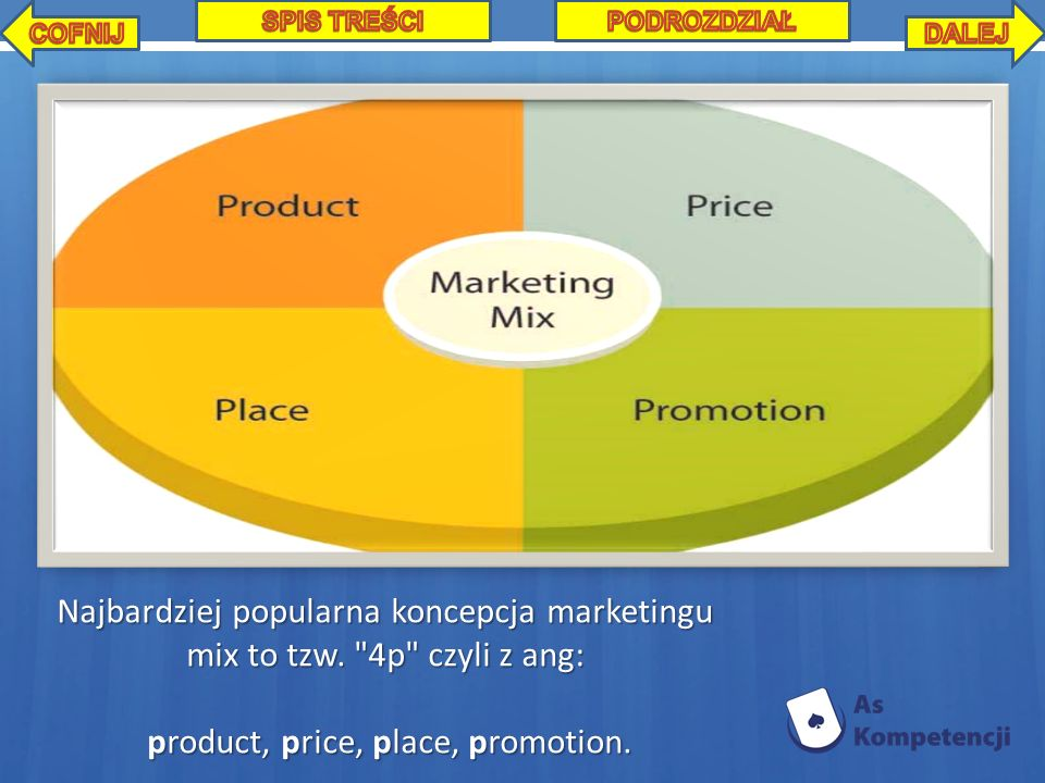 product, price, place, promotion.