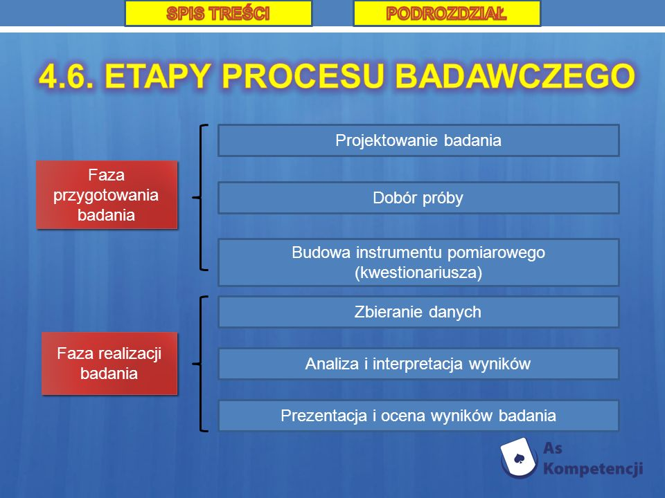 4.6. ETAPY PROCESU BADAWCZEGO