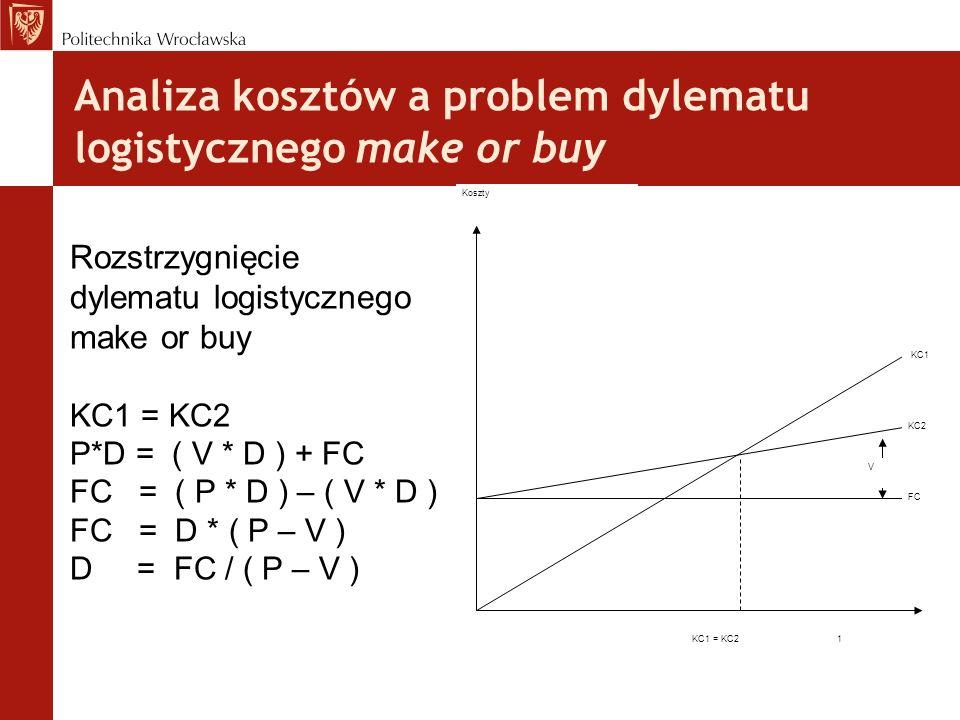 Analiza kosztów a problem dylematu logistycznego make or buy