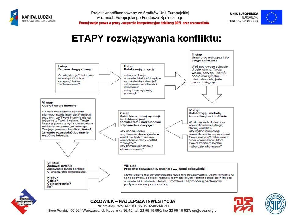 ETAPY rozwiązywania konfliktu: