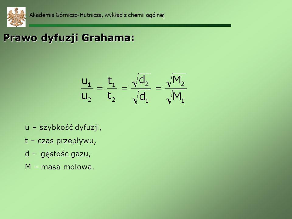 Prawo dyfuzji Grahama: