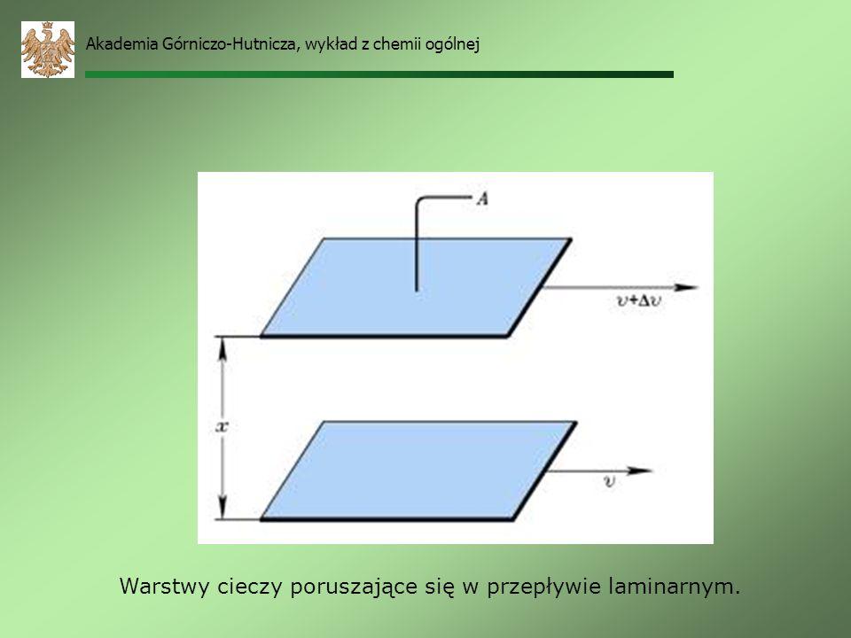 Warstwy cieczy poruszające się w przepływie laminarnym.