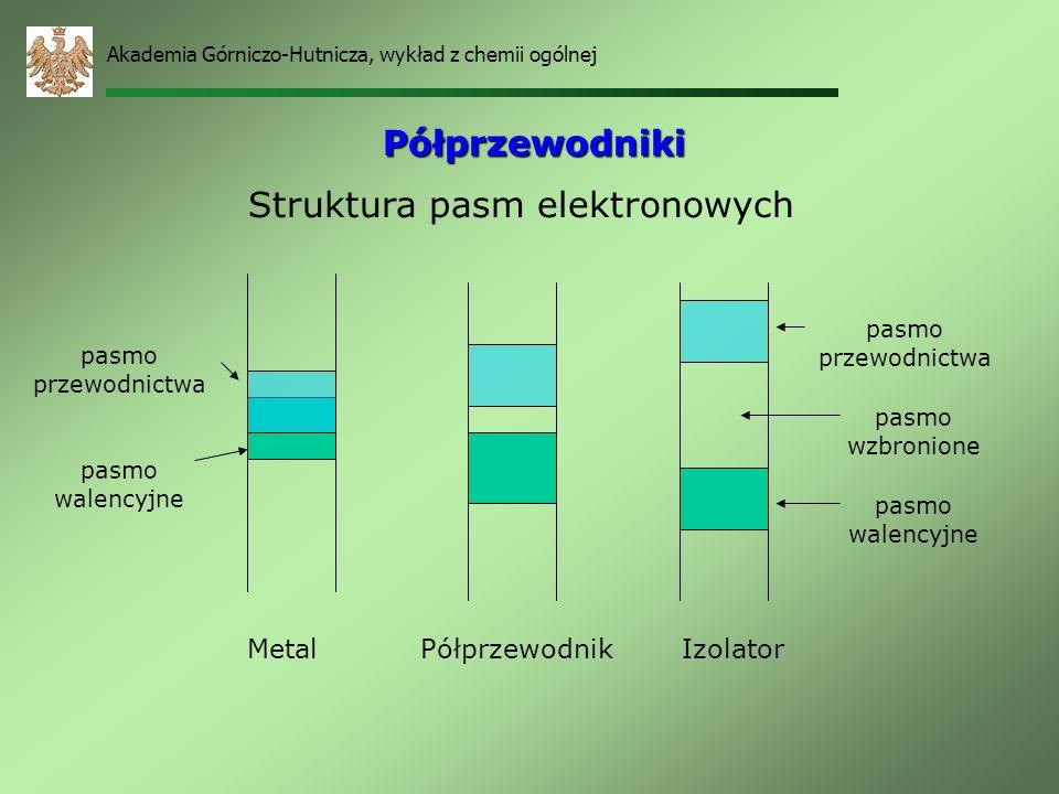 Struktura pasm elektronowych