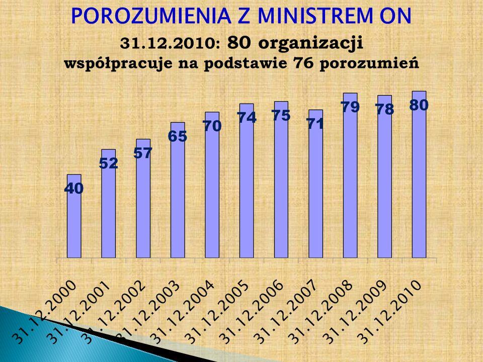 POROZUMIENIA Z MINISTREM ON współpracuje na podstawie 76 porozumień