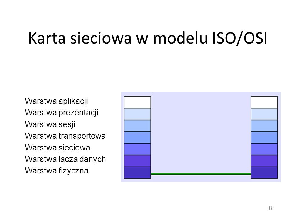 Karta sieciowa w modelu ISO/OSI