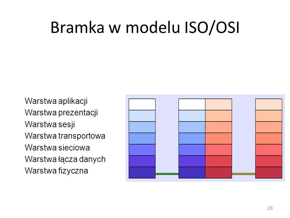 Bramka w modelu ISO/OSI