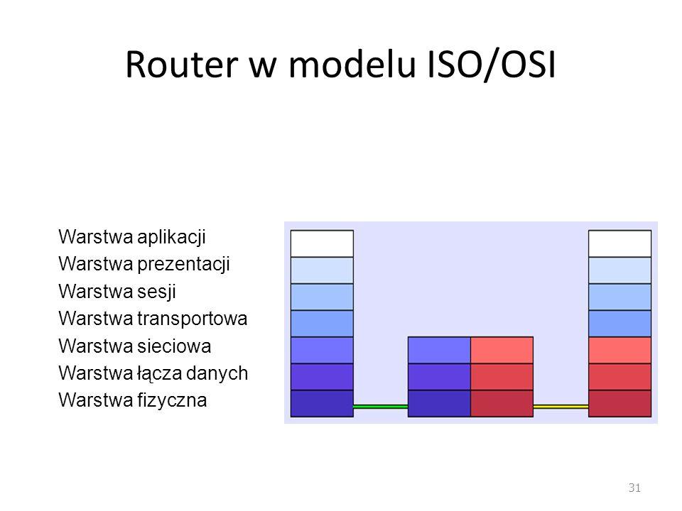 Router w modelu ISO/OSI