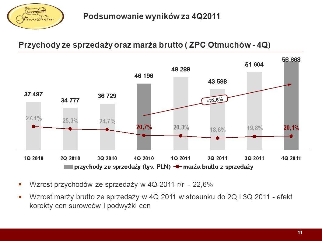 Przychody ze sprzedaży oraz marża brutto ( ZPC Otmuchów - 4Q)