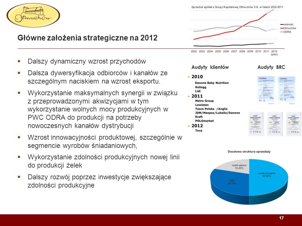 Sprzedaż spółek z Grupy Kapitałowej Otmuchów S.A. w latach 2002-2011