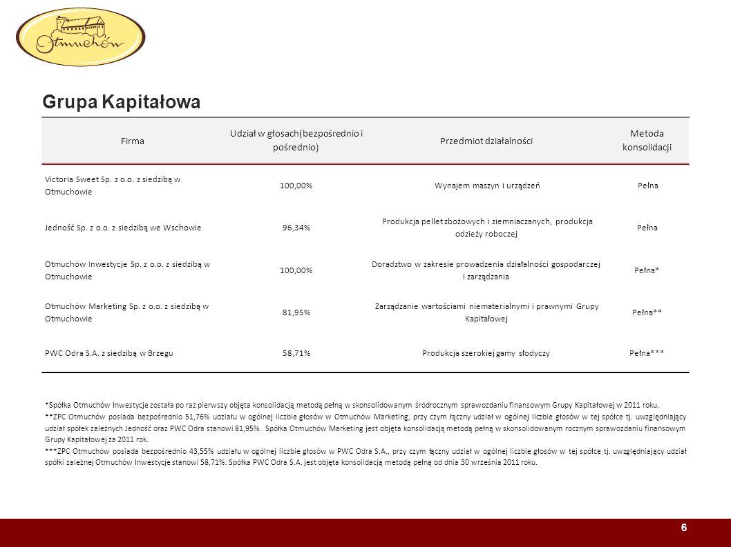 Grupa Kapitałowa Firma Udział w głosach(bezpośrednio i pośrednio)