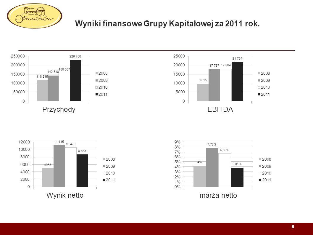 Wyniki finansowe Grupy Kapitałowej za 2011 rok.