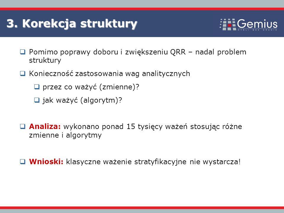 3. Korekcja struktury Pomimo poprawy doboru i zwiększeniu QRR – nadal problem struktury. Konieczność zastosowania wag analitycznych.