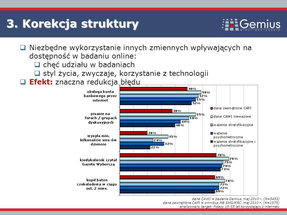 3. Korekcja struktury Niezbędne wykorzystanie innych zmiennych wpływających na dostępność w badaniu online: