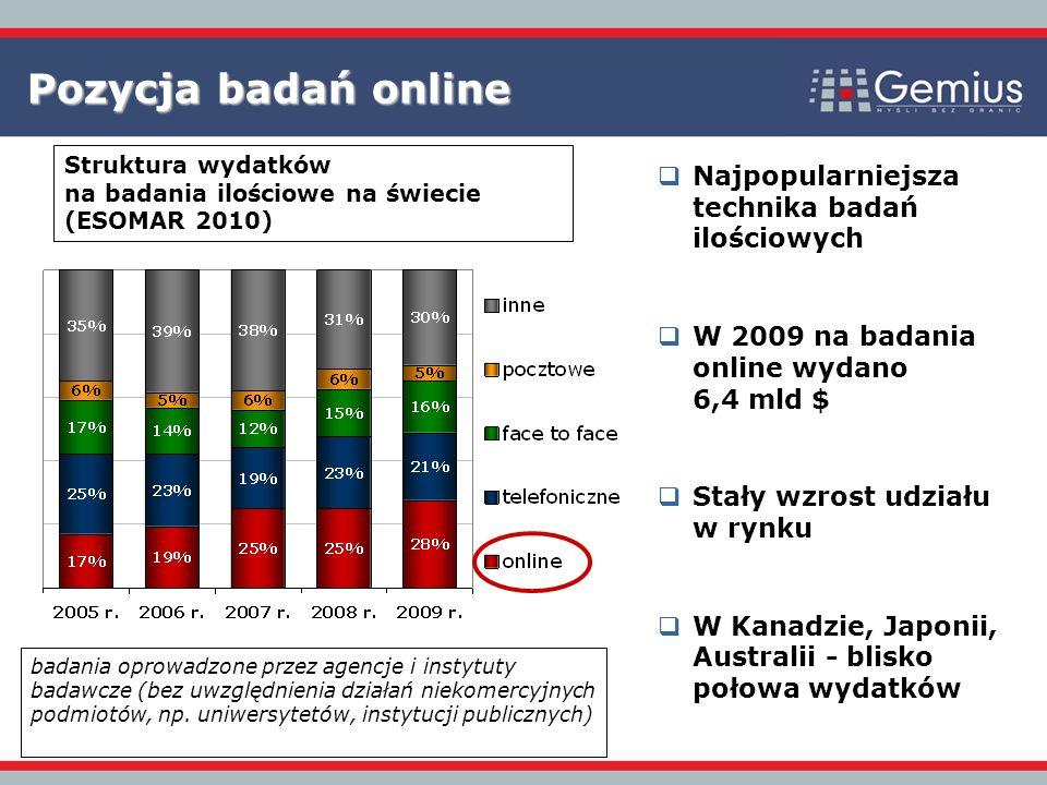 Pozycja badań online Najpopularniejsza technika badań ilościowych