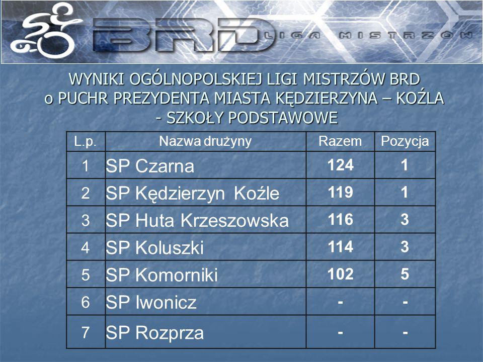 SP Czarna SP Kędzierzyn Koźle SP Huta Krzeszowska SP Koluszki
