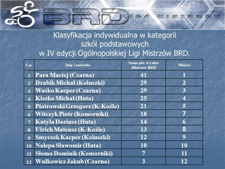 Suma pkt. w Lidze Mistrzów BRD