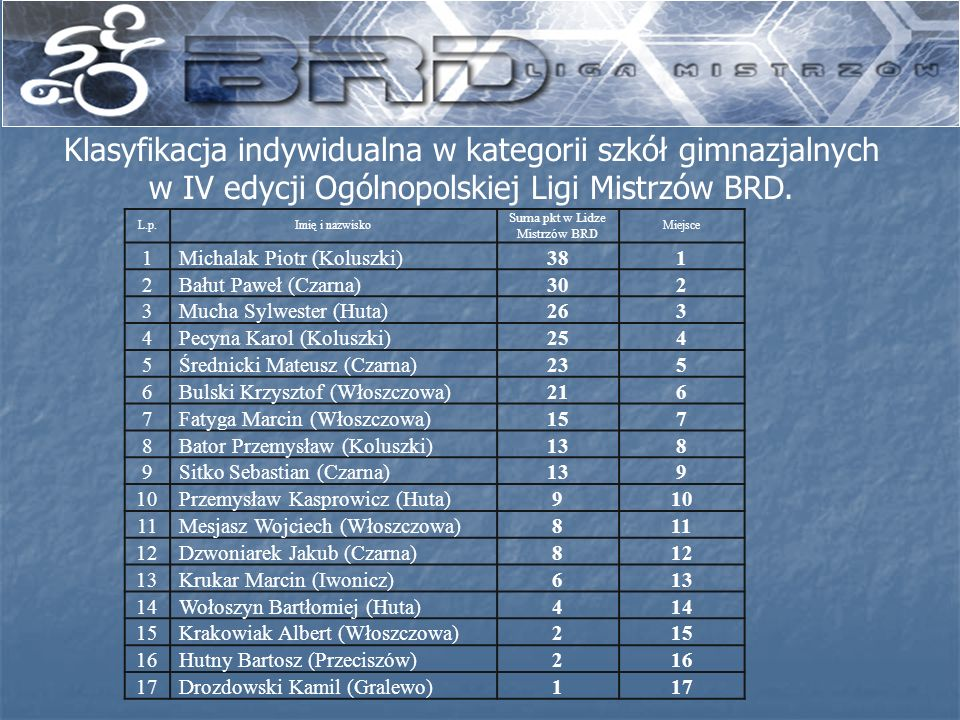 Klasyfikacja indywidualna w kategorii szkół gimnazjalnych