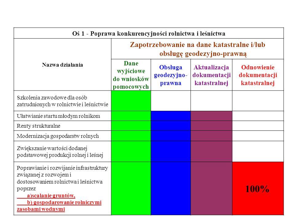 Oś 1 - Poprawa konkurencyjności rolnictwa i leśnictwa