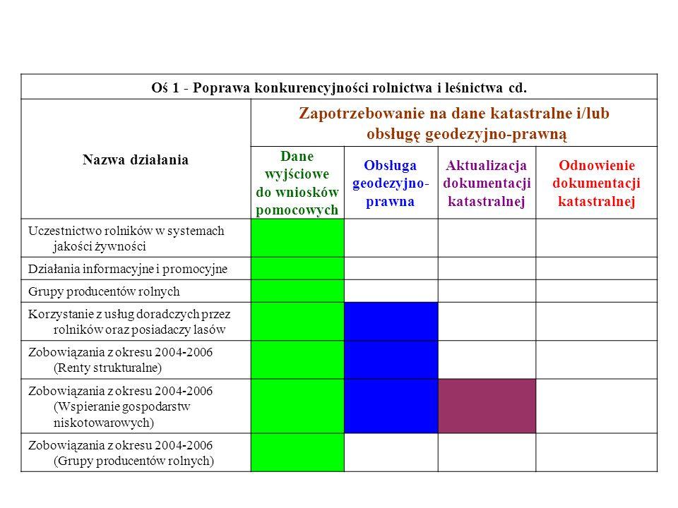 Zapotrzebowanie na dane katastralne i/lub obsługę geodezyjno-prawną