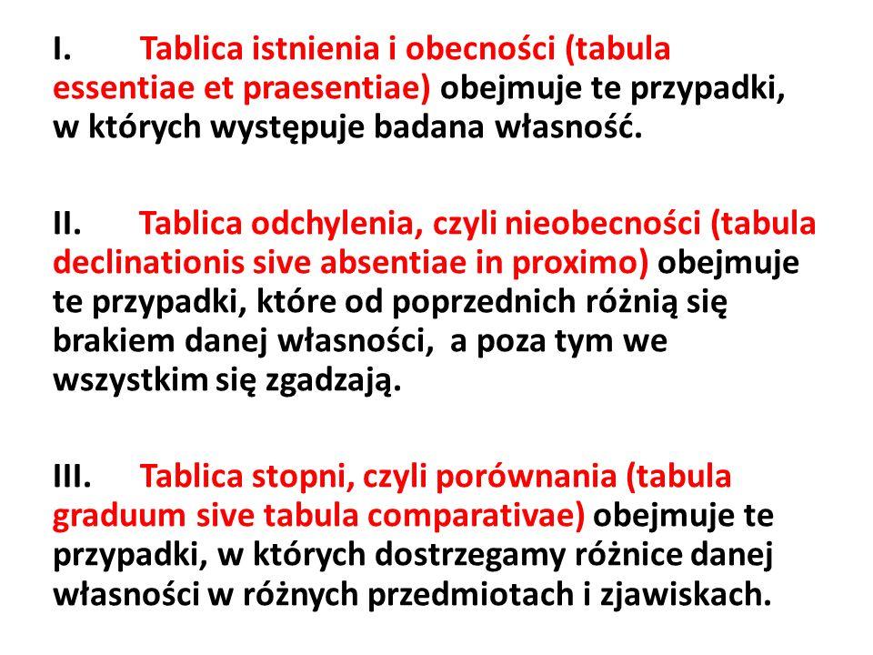 I. Tablica istnienia i obecności (tabula essentiae et praesentiae) obejmuje te przypadki, w których występuje badana własność.
