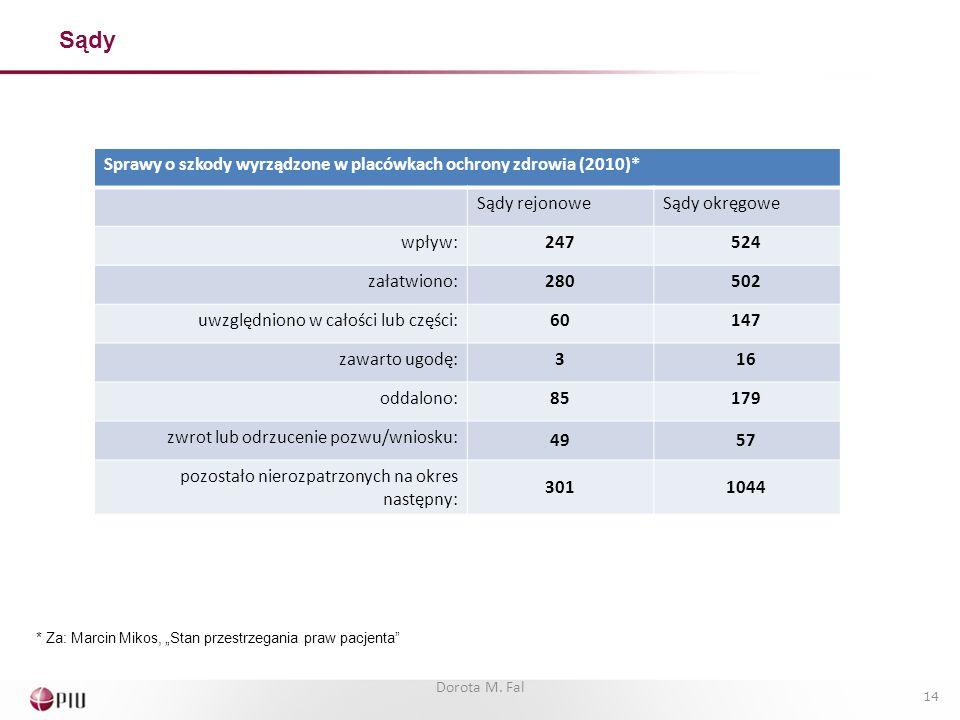 Sądy Sprawy o szkody wyrządzone w placówkach ochrony zdrowia (2010)*
