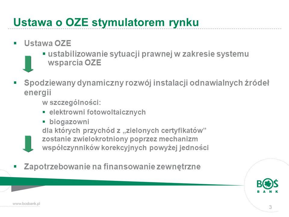Ustawa o OZE stymulatorem rynku