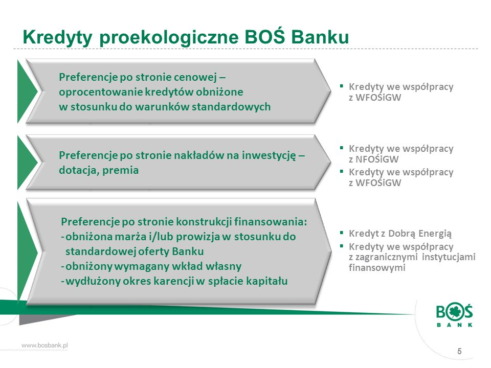Kredyty proekologiczne BOŚ Banku