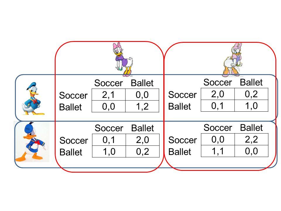 SoccerBallet. 2,1. 0,0. 1,2. Soccer. Ballet. 2,0. 0,2. 0,1. 1,0. Soccer. Ballet. 0,1. 2,0. 1,0. 0,2.