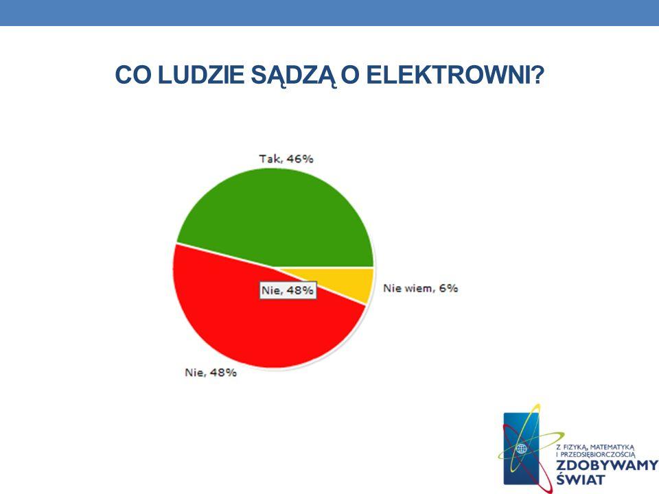 Co ludzie sądzą o elektrowni