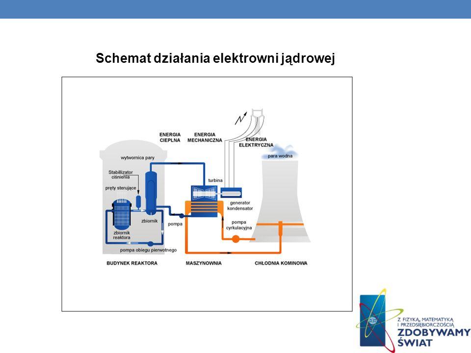 Schemat działania elektrowni jądrowej