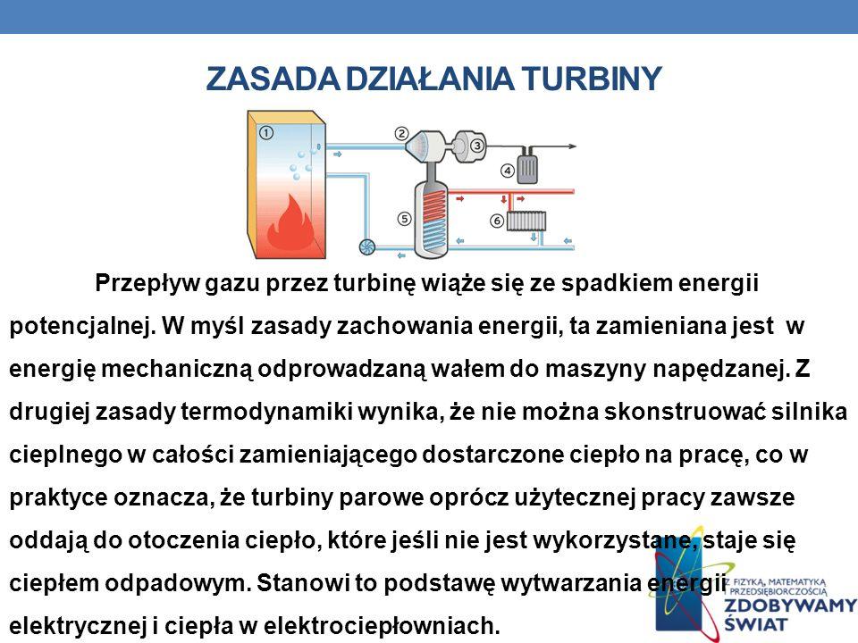 Zasada działania turbiny