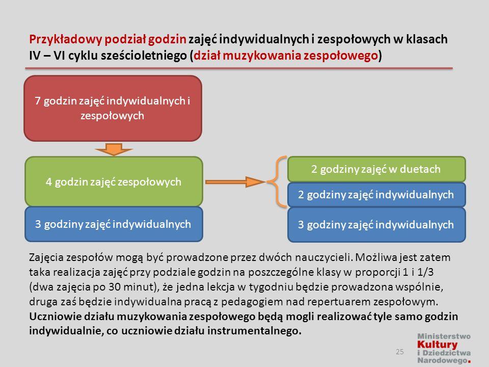 Przykładowy podział godzin zajęć indywidualnych i zespołowych w klasach IV – VI cyklu sześcioletniego (dział muzykowania zespołowego)