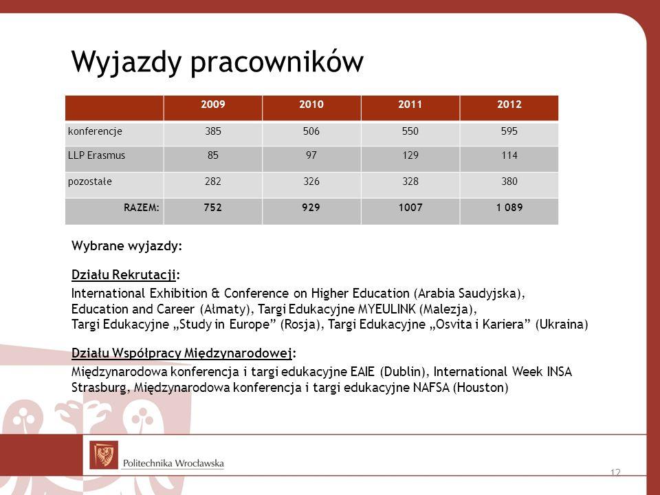 Wyjazdy pracowników 2009. 2010. 2011. 2012. konferencje. 385. 506. 550. 595. LLP Erasmus. 85.